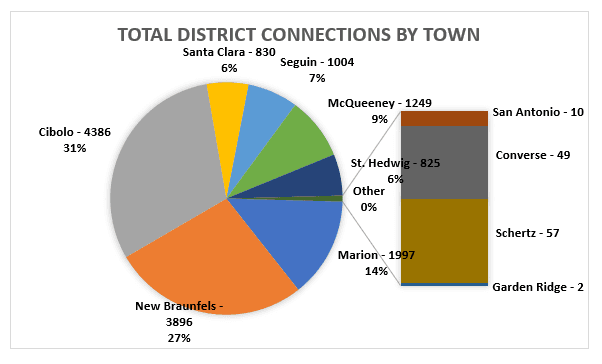 Graph by Town
